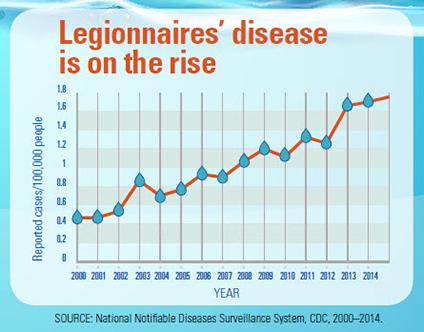 Legionnaires' disease is on the rise